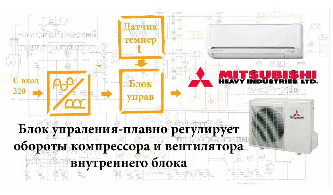 Схема работы инверторного кондиционера